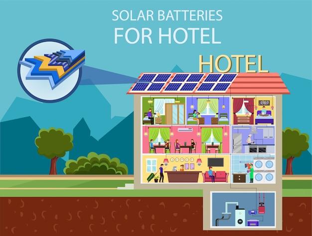 Baterie słoneczne do hotelu