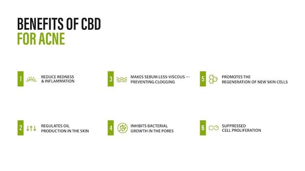 Biały plakat informacyjny o zastosowaniach medycznych oleju cbd na trądzik z infografiką