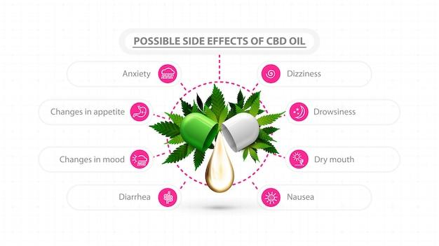 Biały plakat informacyjny przedstawiający możliwe skutki uboczne oleju cbd. plakat z kroplą oleju cbd i zielonymi liśćmi konopi oraz nowoczesna infografika