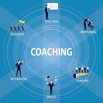 Biznesowy trenowanie przywództwa mentora pojęcie