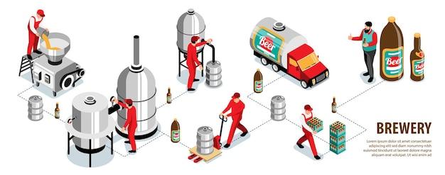 Browar handlowy piwo warzelnia produkcja słodu mielenie ziarna zacieranie fermentacja butelkowanie transport konsumencki izometryczny infografiki ilustracja