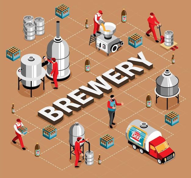 Browar komercyjne warzenie piwa warzelnia mielenie zacieranie chłodzenie fermentacja proces butelkowania skrzynie transport izometryczny schemat blokowy ilustracja