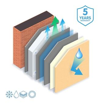 Ceglana izolacja termiczna zewnętrzna i system wykończeniowy