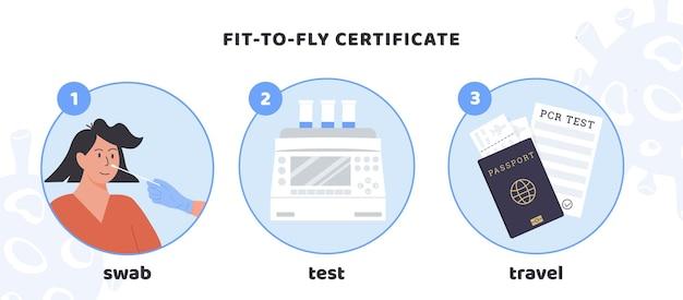 Certyfikat nadający się do lotu. covid pcr procedura testowa do podróży. wektor infografika medyczna