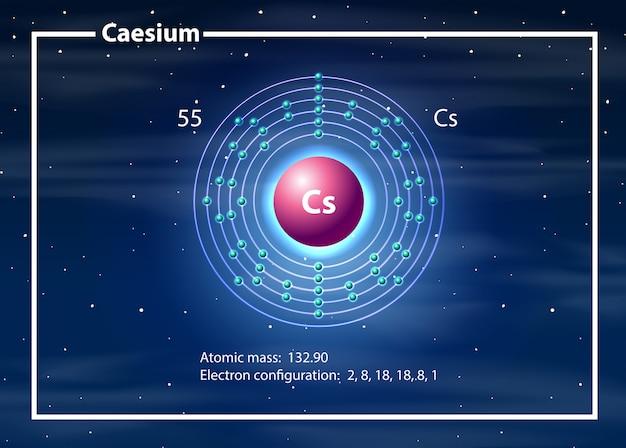 Chemiczny atom diagramu cezu