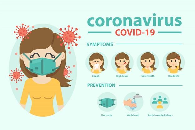 Choroba koronawirusowa zakażenie covid-19 medyczne. infografika koronawirusa