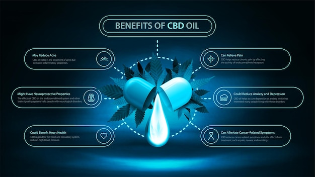 Ciemno-niebieski plakat informacyjny przedstawiający zastosowania medyczne oleju cbd, korzyści płynące ze stosowania oleju cbd z ciemną neonową sceną, mgłą, kroplą oleju cbd, liśćmi konopi i nowoczesną infografiką