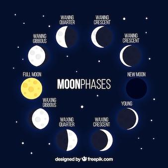 Ciemnoniebieskim tle z błyszczącą księżyca fazach