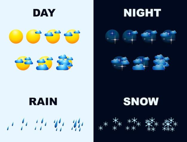 Codzienna prognoza pogody