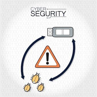 Cyberbezpieczeństwo za pomocą usb i błędów