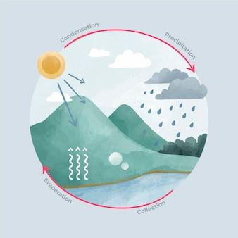 Cykl wodny malowany akwarelą
