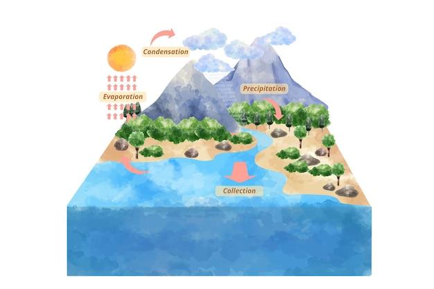 Cykl wody w akwareli