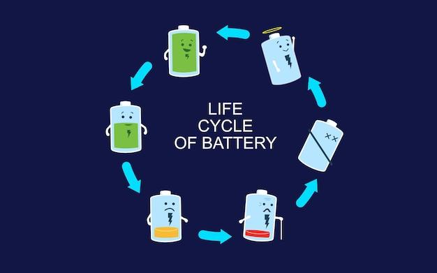 Cykl życia ładowarki