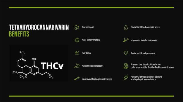 Czarny plakat z zaletami tetrahydrokannabiwaryny z ikonami i wzorem chemicznym tetrahydrokannabiwaryny