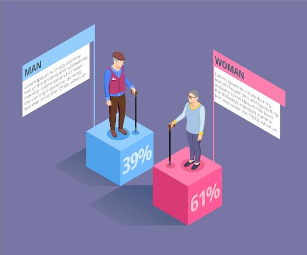 Dane statystyczne osób w podeszłym wieku izometrycznych infografik mężczyzn i kobiet na szarej ilustracji