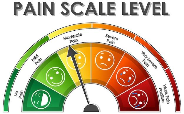 Diagram przedstawiający poziom bólu w różnych kolorach