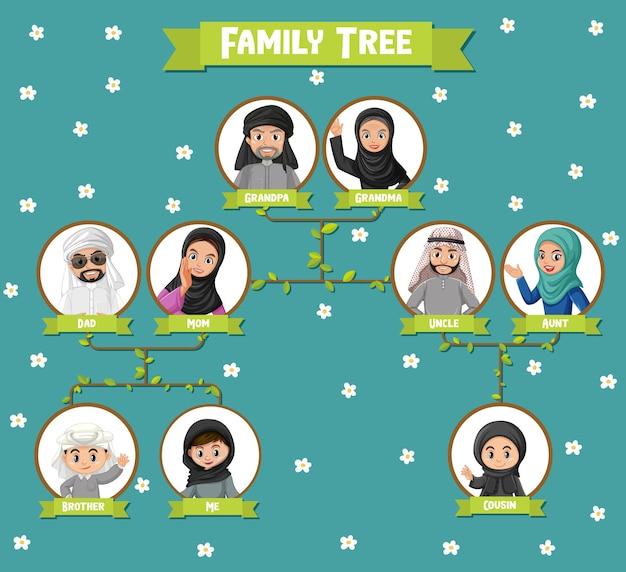 Diagram przedstawiający trzy pokolenia rodziny arabskiej