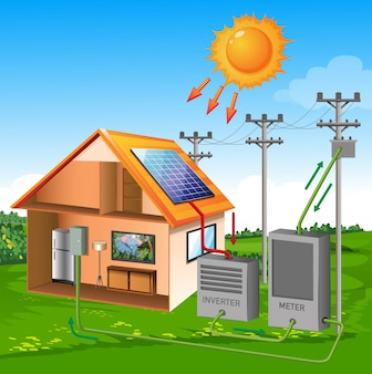 Dom systemu ogniw słonecznych w stylu cartoon słońce na tle łąki i nieba