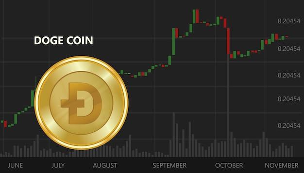 Doża moneta zmniejsza wartość wymienną cyfrowy wirtualny cena up wykres i wykres czarne tło