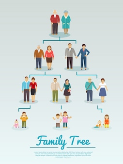 Drzewo genealogiczne płaskie