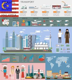 Duży zestaw infografika malezji