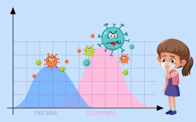 Dwie fale wykresu pandemii koronawirusa z ikonami koronawirusa i dziewczyną w masce