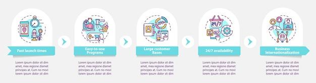 E-rynek korzyści wektor infographic szablon. 24 7 dostęp do elementów projektu zarys prezentacji. wizualizacja danych w 5 krokach. wykres informacyjny osi czasu procesu. układ przepływu pracy z ikonami linii