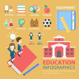 Edukacja koncepcja płaski tematyczne infografiki