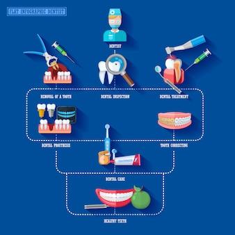 Elementy płaskie infographic dentysta