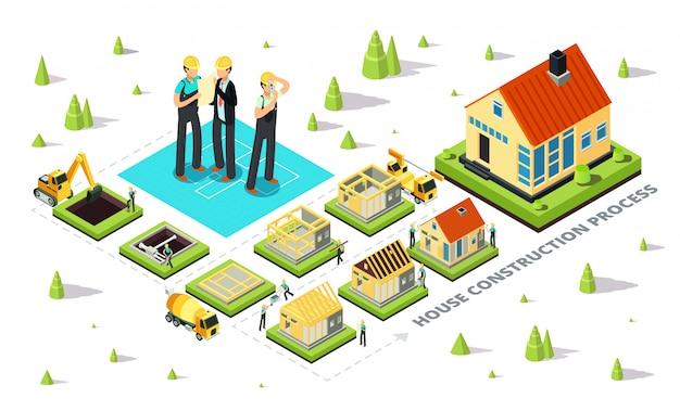 Etapy budowy domu. izometryczny proces wznoszenia budynku wiejskiego od fundamentu do dachu.