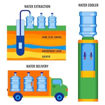 Etapy ekstrakcji wody, dostarczanie do klientów i gotowe do użycia świeżego aqua w ilustracji wektorowych chłodnicy wody na białym. dostawa czystego napoju do konsumentów