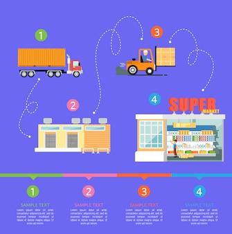 Etapy infografiki wysyłki towarów