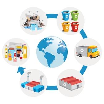 Etapy procesu recyklingu śmieci