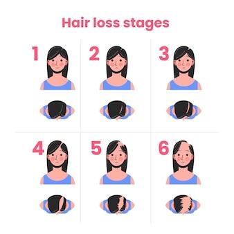 Etapy wypadania włosów rysowane ręcznie z kobietą