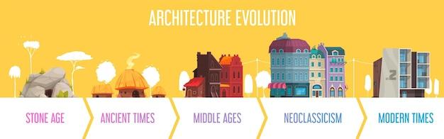Ewolucja architektury