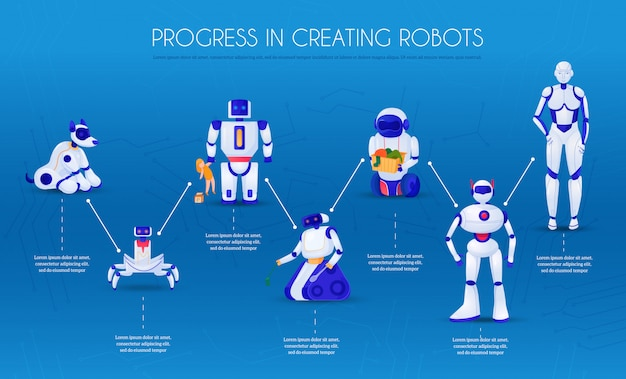Ewolucja robotów etapów rozwoju od zwierząt elektronicznych w kierunku infografiki droidów