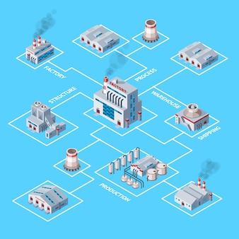 Fabryczny przemysłowy budynek i przemysł manufaktura z inżynierii władzy ilustracyjną isometric mapą produkuje budowy produkuje energię lub elektryczność na tle