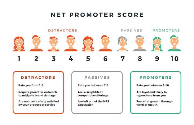 Formuła punktacji promotora netto dla marketingu sieciowego.