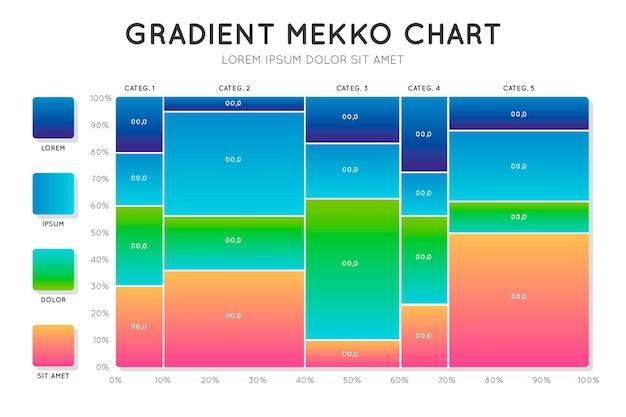 Gradientowy wykres mekko