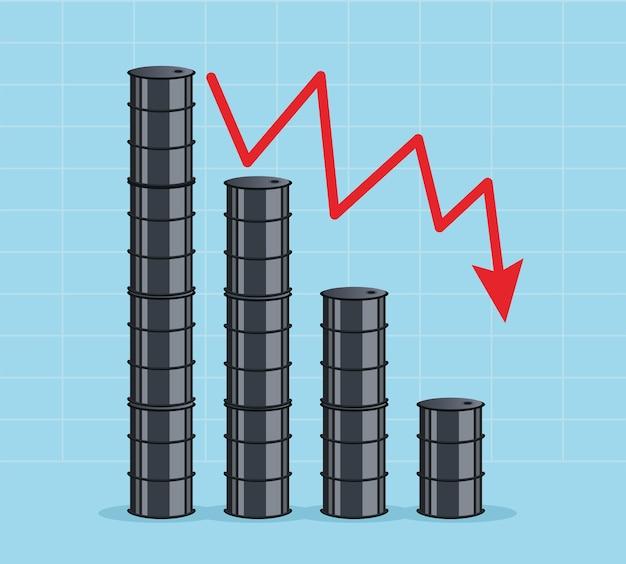 Grafika ceny ropy z beczkami i statystykami strzałki w dół