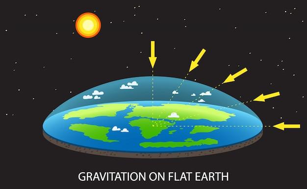 Grawitacja na płaskiej planecie ziemi ilustracja koncepcja z wyjaśnieniem grawitacji.