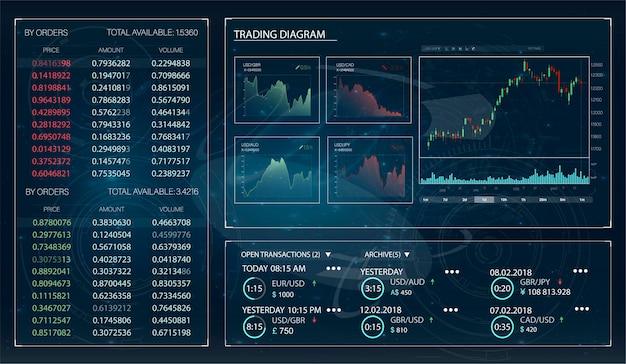 Handel hud, świetny projekt do wszelkich celów. platforma handlowa. wzorzec handlu akcjami na rynku forex