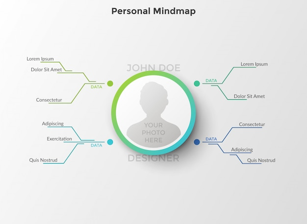 Hierarchiczny diagram z miejscem na zdjęcie osoby w środku, połączony liniami z polami tekstowymi. pojęcie osobistej mapy myśli lub schematu. szablon projektu płaski plansza.