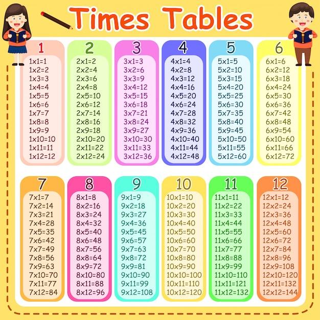Illustrator tabel czasów