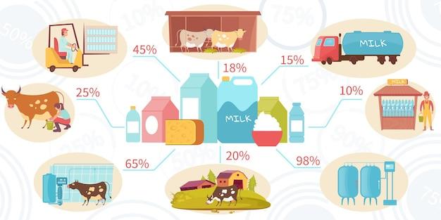 Ilustracja infografiki produktów mlecznych