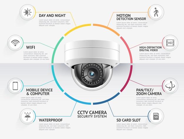Ilustracja infografiki systemów nadzoru wideo w domu kamery bezpieczeństwa