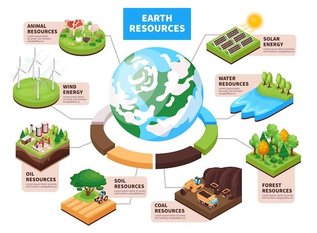 Ilustracja izometryczna infografiki zasobów naturalnych ziemi