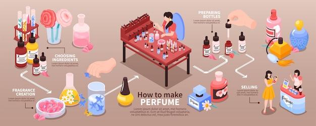 Ilustracja izometryczna produkcji perfum z infografiką.