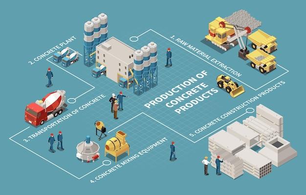 Ilustracja izometryczny schemat blokowy produkcji cementu betonowego