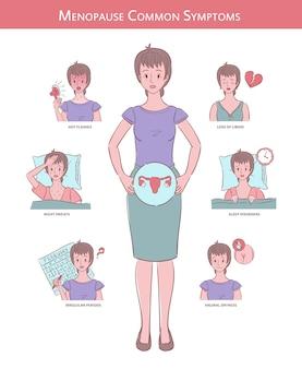 Ilustracja kobiety z sześcioma typowymi objawami menopauzy